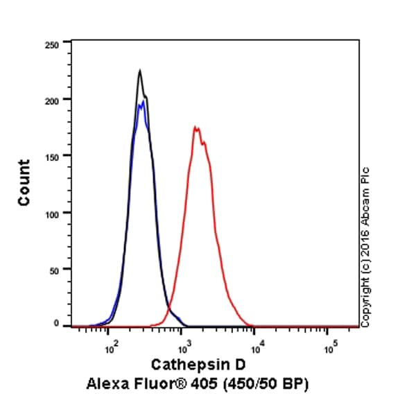 Flow Cytometry - Anti-Cathepsin D antibody [EPR3057Y] (Alexa Fluor® 405) (ab207875)
