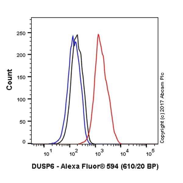 Flow Cytometry - Anti-DUSP6 antibody [EPR129Y] (Alexa Fluor® 594) (ab207877)