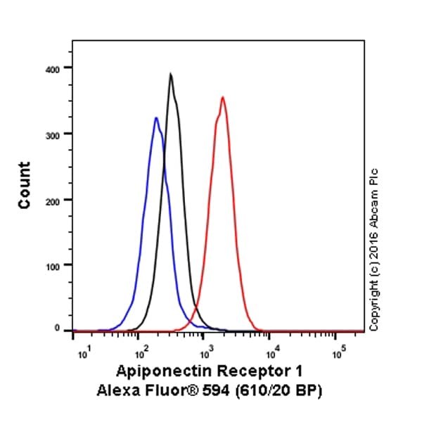 Flow Cytometry - Anti-ADIPOR1 antibody [EPR6626] (Alexa Fluor® 594) (ab207893)