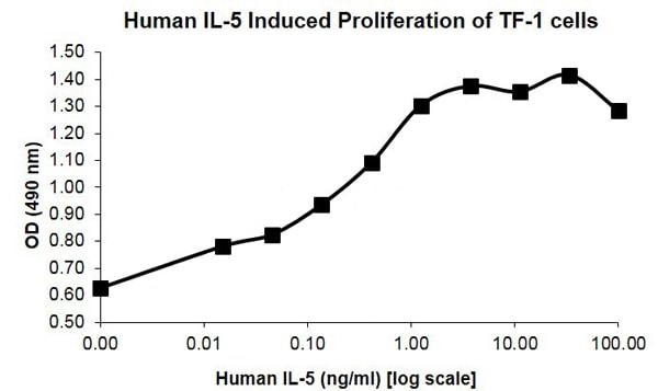 Functional Studies - Recombinant human IL-5 protein (Active) (ab207986)
