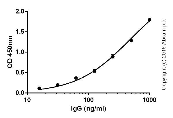 ELISA - Goat Anti-Rat IgG H&L (Biotin) (ab207997)