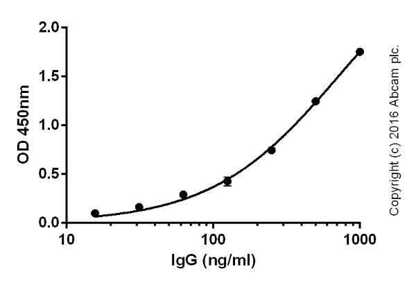 ELISA - Goat Anti-Chicken IgY H&L (Biotin) (ab207998)