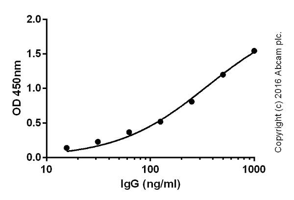 ELISA - Donkey Anti-Mouse IgG H&L (Biotin) (ab208001)