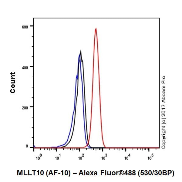 Flow Cytometry - Anti-AF10 antibody [EPR20810] (ab208016)