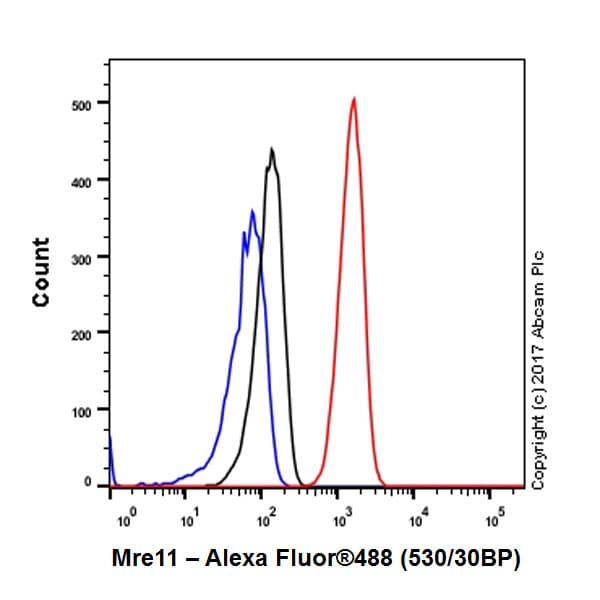 Flow Cytometry - Anti-Mre11 antibody [EPR21027] - ChIP Grade (ab208020)