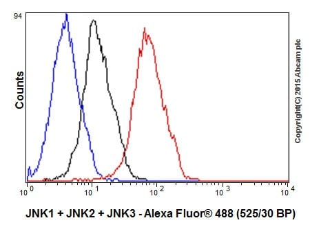 Flow Cytometry - Anti-JNK1+JNK2+JNK3 antibody [EPR18841-95] (ab208035)