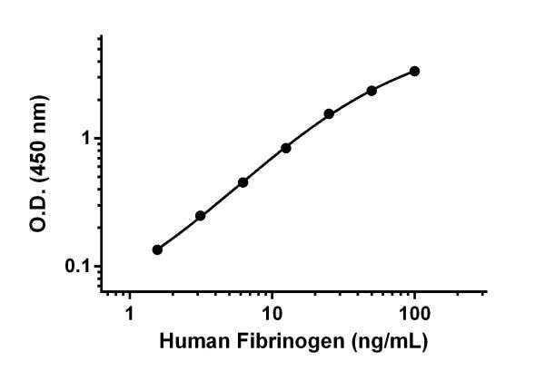Example of human Fibrinogen standard curve