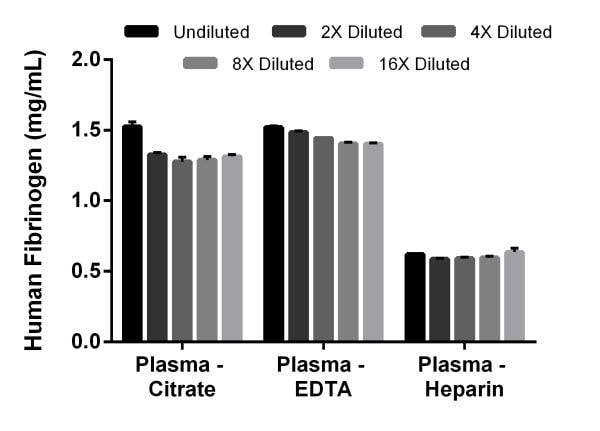 Interpolated concentrations of native Fibrinogen in human plasma samples.