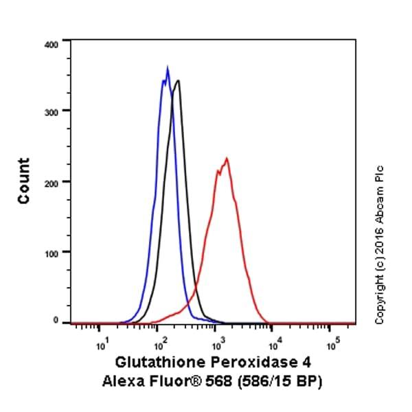 Flow Cytometry - Anti-Glutathione Peroxidase 4 antibody [EPNCIR144] (Alexa Fluor® 568) (ab208068)