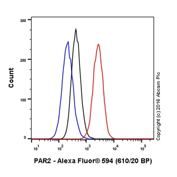 Flow Cytometry - Anti-PAR2 antibody [EPR13675] (Alexa Fluor® 594) (ab208081)