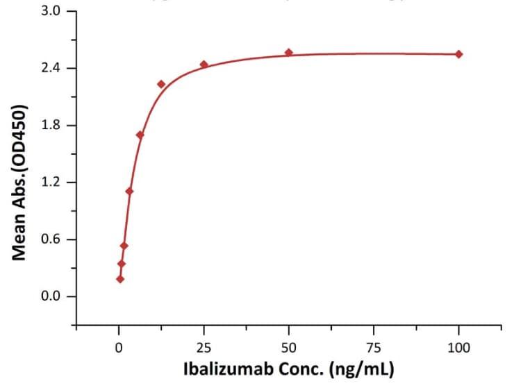 ELISA - Recombinant Rhesus monkey CD4 protein (His tag) (ab208305)