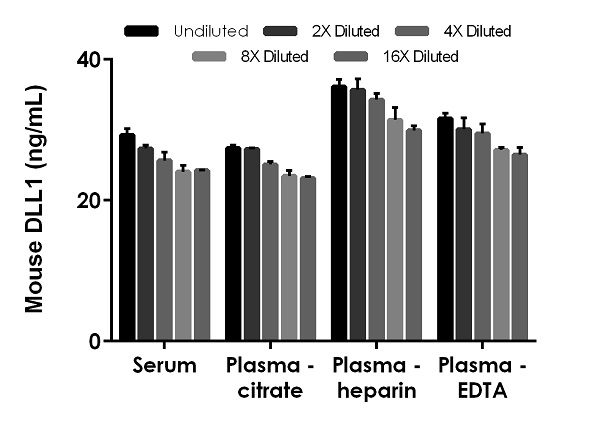 Interpolated concentrations of native DLL1 in (mouse) serum and plasma samples.