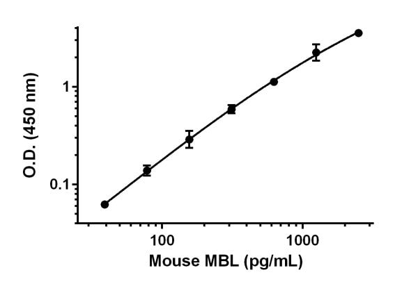 Example of mouse MBL standard curve in Sample Diluent NS