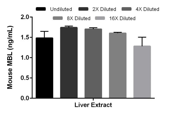 Interpolated concentrations of native MBL in mouse liver extract samples based on a 500 µg/mL extract load