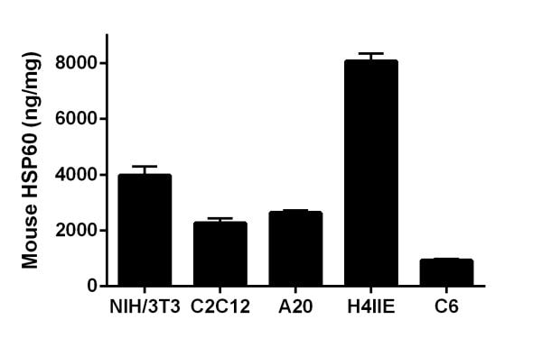 Interpolated concentrations of native HSP60 in mouse NIH/3T3, C2C12 and A20 extract samples and rat H4IIE and C6 cell extract samples
