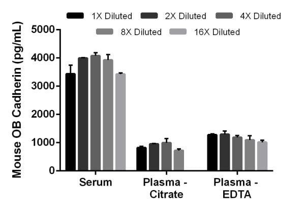 Interpolated concentrations of native OB-Cadherin in mouse serum, plasma (citrate) and plasma (EDTA) samples