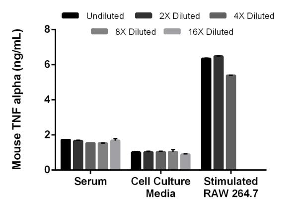 Interpolated concentrations of spiked mouse TNF alpha in mouse serum and cell culture samples and native mouse TNF alpha in mouse RAW 264.7 LPS stimulated cell culture supernatants