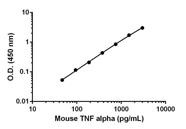 Example of mouse TNF alpha standard curve in Sample Diluent 10BS