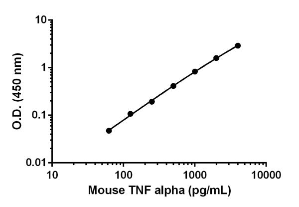 Example of mouse TNF alpha standard curve in Sample Diluent 25BS