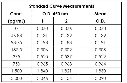 Example of mouse TNF alpha standard curve in Sample Diluent NS.