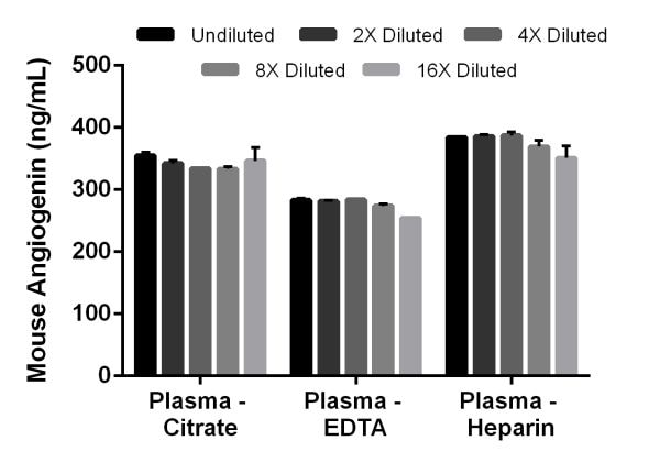 Interpolated concentrations of native Angiogenin in mouse plasma samples