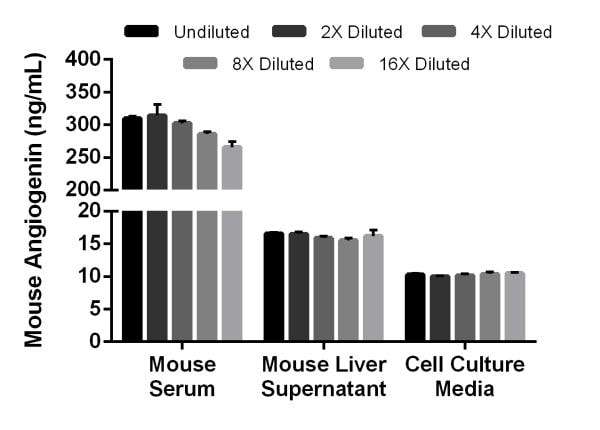 Interpolated concentrations of native Angiogenin in mouse serum and mouse liver supernatant and spiked recombinant Angiogenin in cell culture media