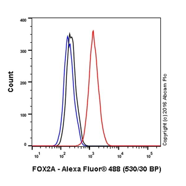 Flow Cytometry - Anti-FOXA2 antibody [EPR4465] (Alexa Fluor® 488) (ab208376)