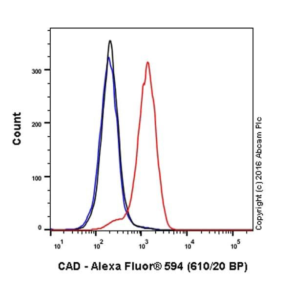 Flow Cytometry - Anti-CAD/BM1 antibody [EP710Y] (Alexa Fluor® 594) (ab208496)