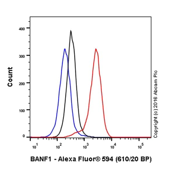 Flow Cytometry - Anti-BANF1/BAF antibody [EPR7668] (Alexa Fluor® 594) (ab208532)
