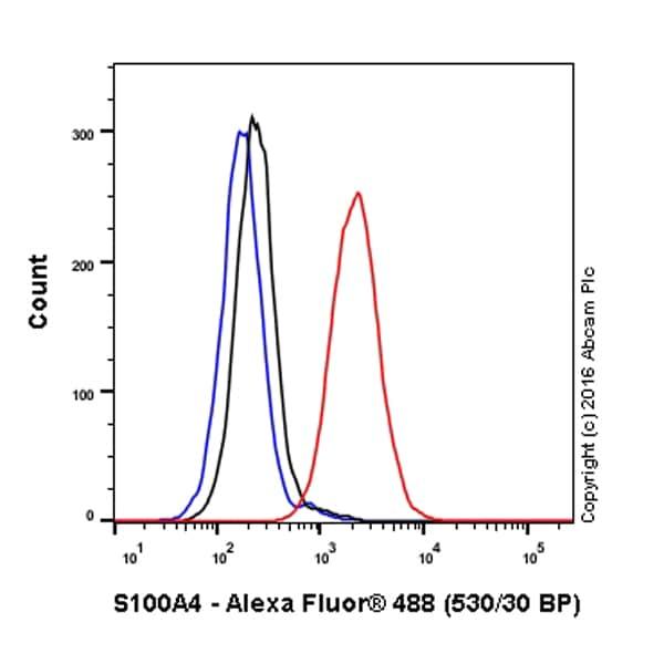 Flow Cytometry - Anti-S100A4 antibody [EPR14639(2)] (Alexa Fluor® 488) (ab208566)