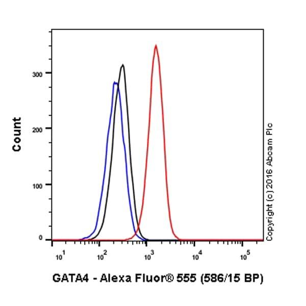 Flow Cytometry - Alexa Fluor® 555 Rabbit IgG, monoclonal [EPR25A] - Isotype Control (ab208569)