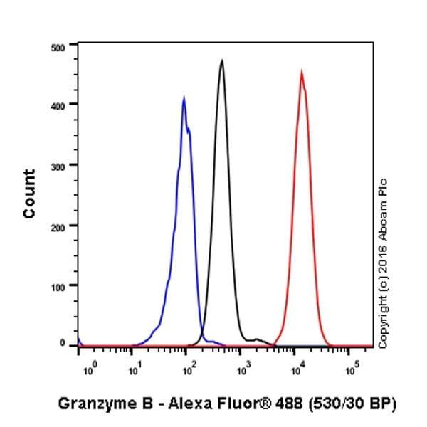 Flow Cytometry - Anti-Granzyme B antibody [EPR20129-217] (ab208586)