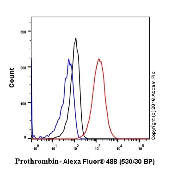 Flow Cytometry - Anti-Prothrombin antibody [EPR20159] (ab208589)
