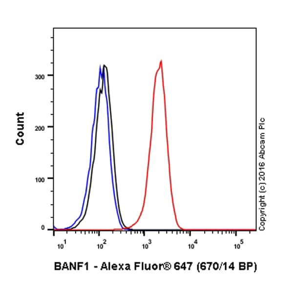 Flow Cytometry - Alexa Fluor® 647 Anti-BANF1/BAF antibody [EPR7668] (ab208621)