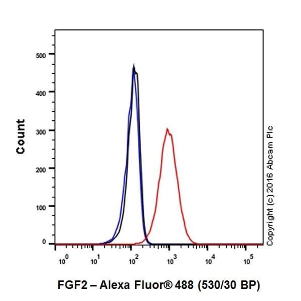 Flow Cytometry - Anti-FGF2 antibody [EPR20145-219] (ab208687)