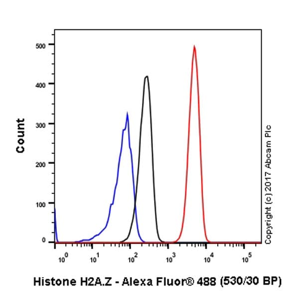 Flow Cytometry - Anti-Histone H2A.Z antibody [EPR6171(2)(B)] - BSA and Azide free (ab208691)