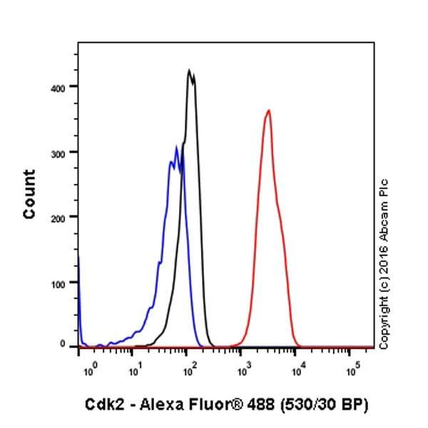 Flow Cytometry - Anti-Cdk2 antibody [E304] - BSA and Azide free (ab208697)