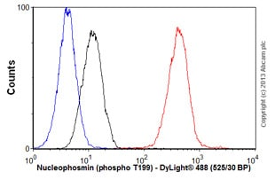 Flow Cytometry - Anti-Nucleophosmin (phospho T199) antibody [EP1857Y] - BSA and Azide free (ab208698)