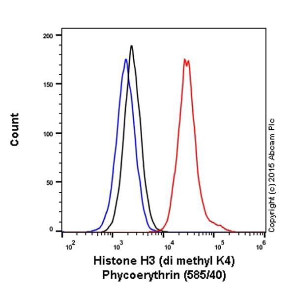 Flow Cytometry - PE Anti-Histone H3 (di methyl K4) antibody [Y47] (ab208741)