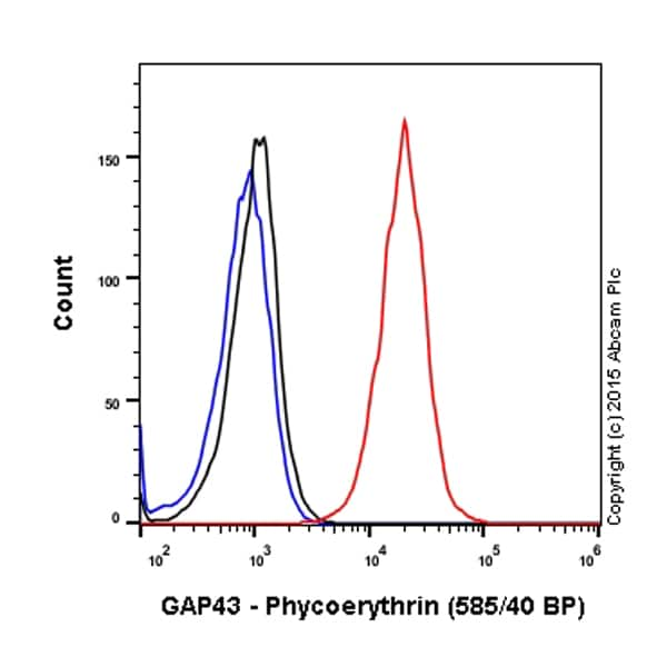 Flow Cytometry - PE Anti-GAP43 antibody [EP890Y] (ab208745)