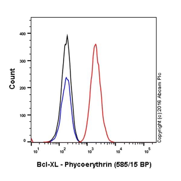 Flow Cytometry - Anti-Bcl-XL antibody [E18] (Phycoerythrin) (ab208747)