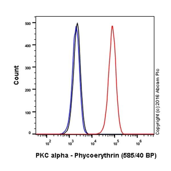 Flow Cytometry - Anti-PKC alpha antibody [Y124] (Phycoerythrin) (ab208749)