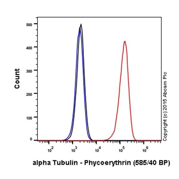 Flow Cytometry - PE Anti-alpha Tubulin antibody [EP1332Y] - Microtubule Marker (ab208752)
