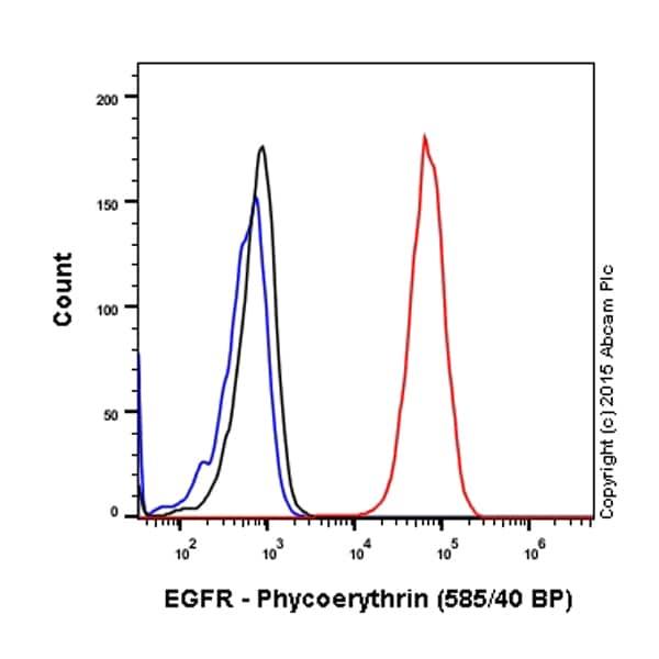 Flow Cytometry - Anti-EGFR antibody [EP38Y] (Phycoerythrin) (ab208753)