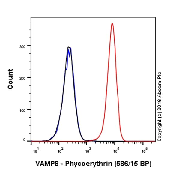 Flow Cytometry - Anti-VAMP8/EDB antibody [EP2629Y] (Phycoerythrin) (ab208831)