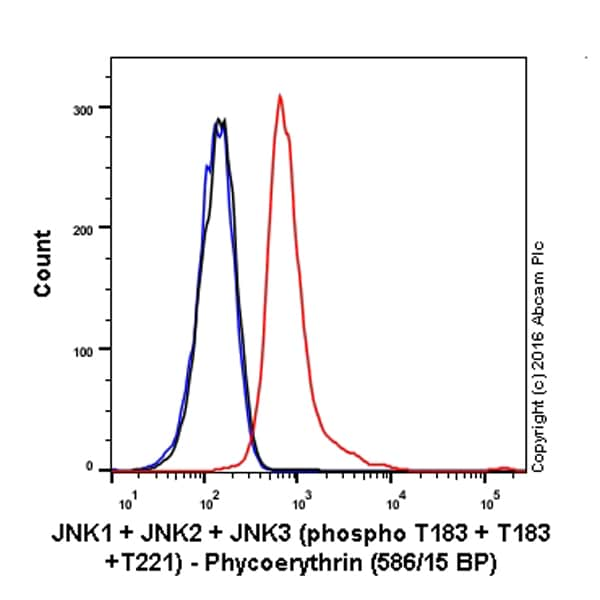 Flow Cytometry - Anti-JNK1 + JNK2 + JNK3 (phospho T183+T183+T221) antibody [EPR5693] (Phycoerythrin) (ab208843)