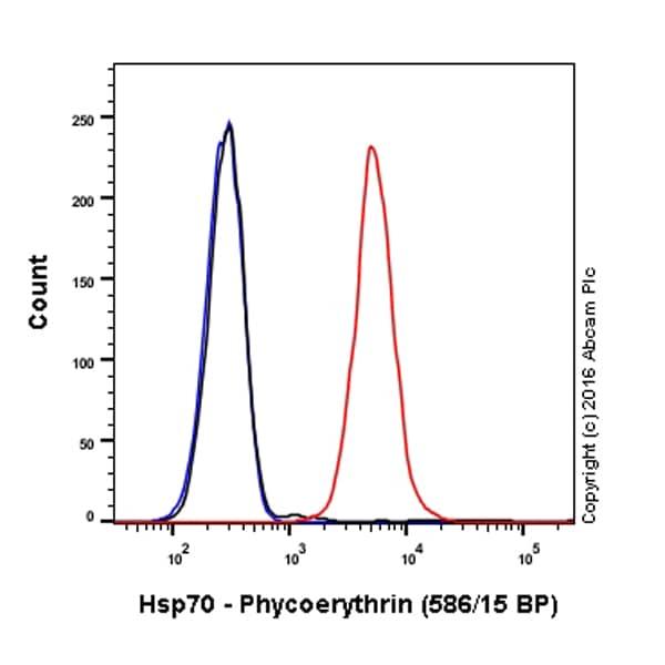 Flow Cytometry - Anti-Hsp70 antibody [EPR16892] (Phycoerythrin) (ab208878)