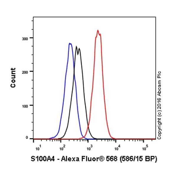 Flow Cytometry - Anti-S100A4 antibody [EPR14639(2)] (Alexa Fluor® 568) (ab208890)