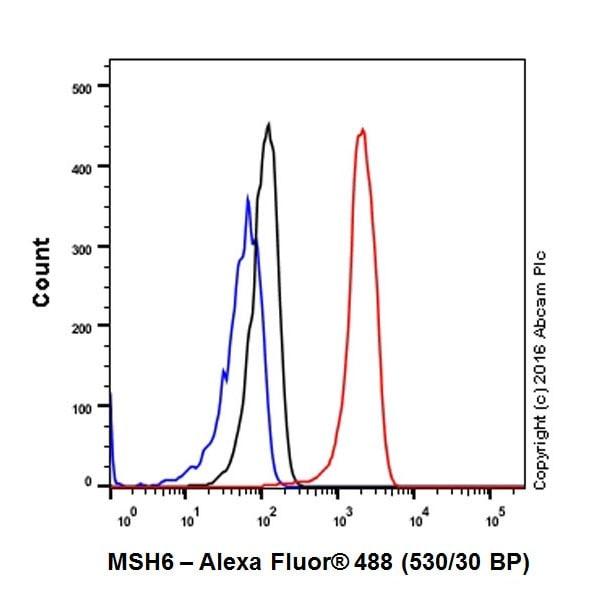 Flow Cytometry - Anti-MSH6 antibody [EPR20316] (ab208940)