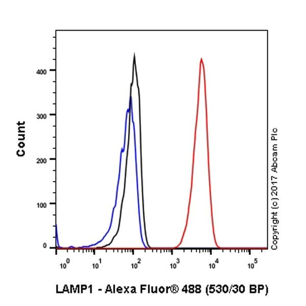 Flow Cytometry - Anti-LAMP1 antibody [EPR21026] (ab208943)
